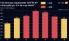 За прошлую неделю в Петербурге COVID-19 заболело рекордное количество человек. Инфографика Piter.TV
