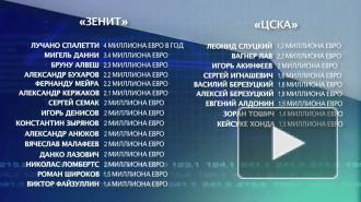 Зенит-ЦСКА. Противостояние миллионеров
